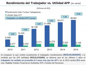 1. Presentacioìn AFP y Fondos de Pensiones (Dic 2015)